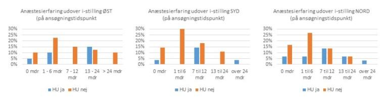Read more about the article Karakteristik af HU ansøgerne  – Forår 2014
