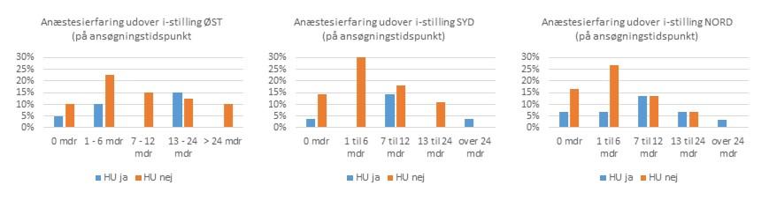 Karakteristik af HU ansøgerne  – Forår 2014